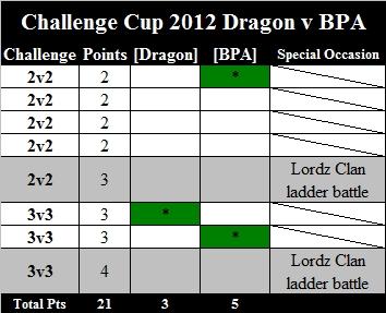 Challenge Cup Dragons vs BPA Dragon11