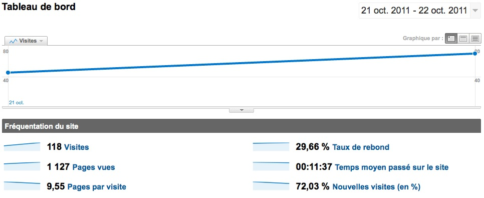 Vie du forum:  statistiques Kitefo10