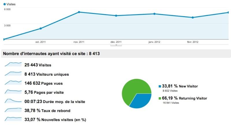Vie du forum:  statistiques Stats_13