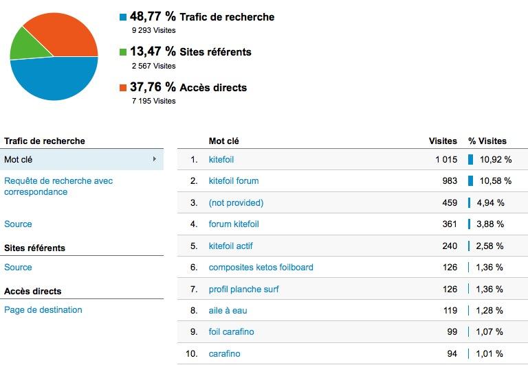 Vie du forum:  statistiques Stats_18