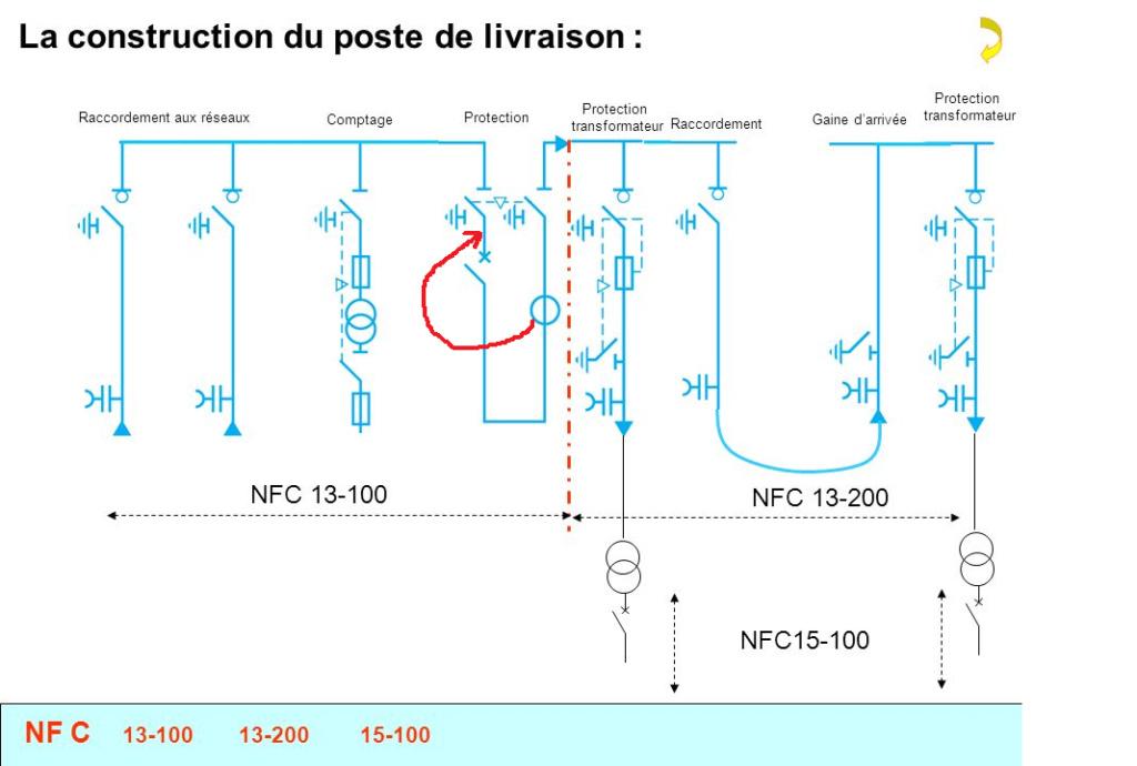 Emplacement des TC de protection et Comptage Schzom12