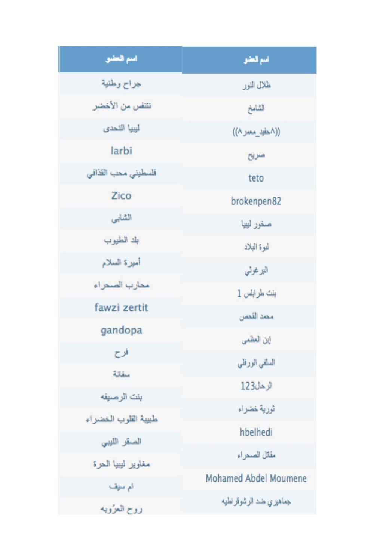 رسالة الى كل اعضاء منتديات زنقتنا الكرام (بتاريخ 30-09-2018) Docume10