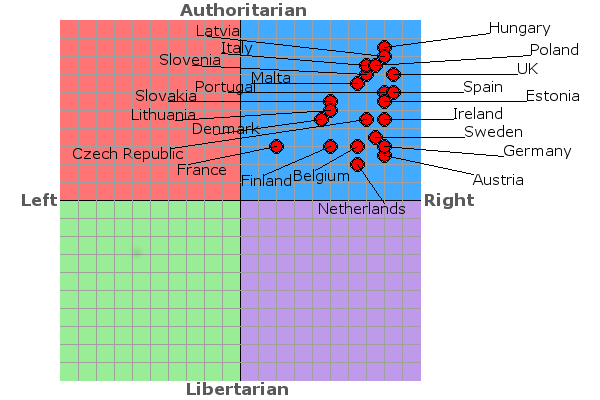 Political Compass Eu201210