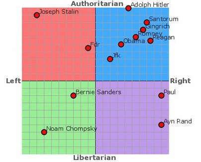 Political Compass Histor10