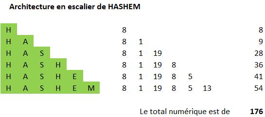 Hashem et le Tétragramme. Arch_e13