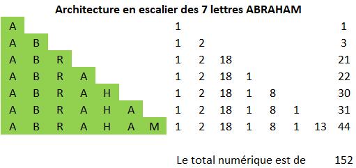 Aleph – Beith - Abraham et l'Univers de PI Archit10