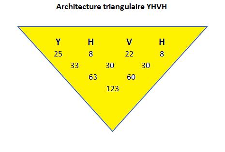 Gématrie Architecturale Archit23