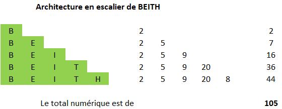 Aleph – Beith - Abraham et l'Univers de PI Image_23