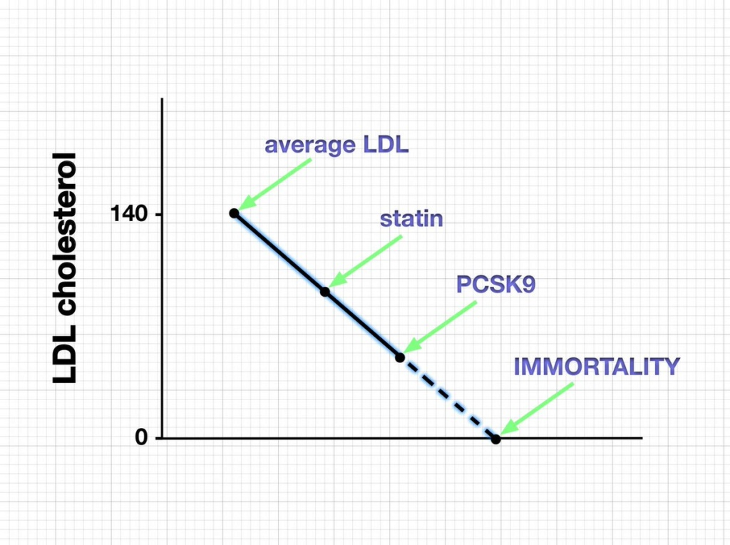 Lowest LDL in History - Evolocumab Are You Joking Me? C3gje410