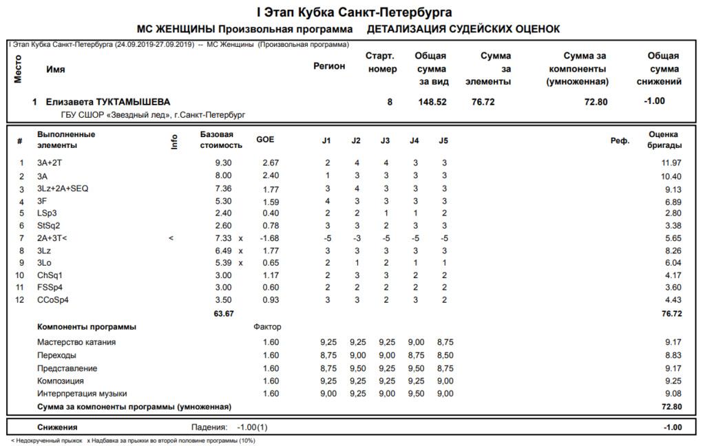 Елизавета Туктамышева & Андрей Лазукин - 5 - Страница 16 Fs_spb10