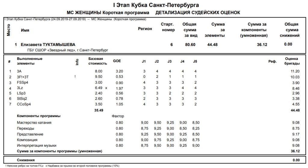 Елизавета Туктамышева & Андрей Лазукин - 5 - Страница 15 Sp_spb10