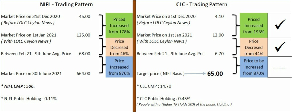 LOFC AND CLC Target Price?? Twitte12