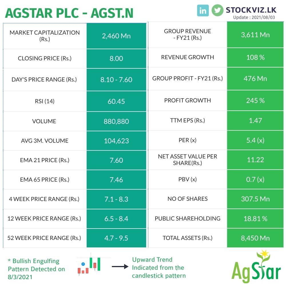 AGSTAR PLC (AGST.N0000) - Page 8 Twitte14