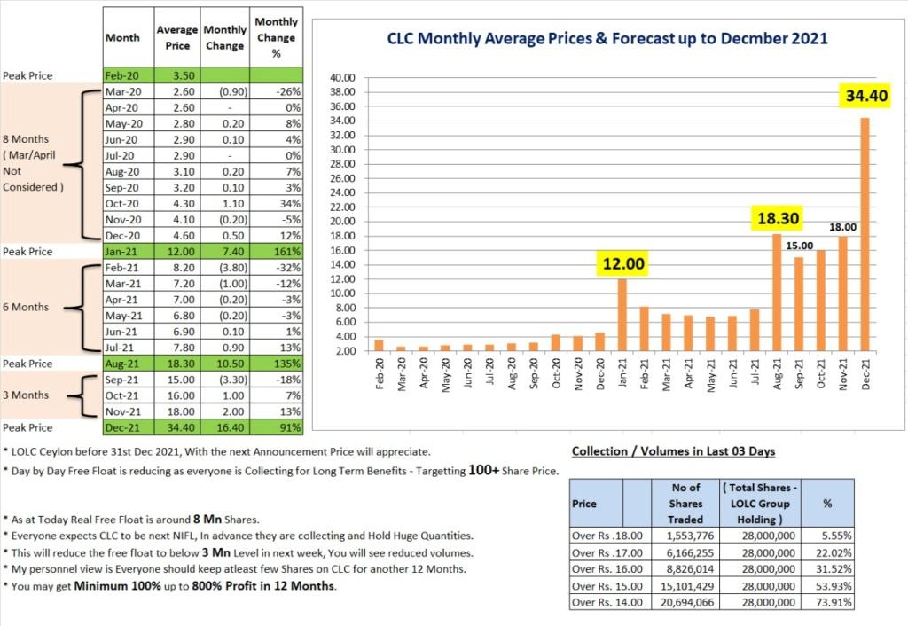 LOFC AND CLC Target Price?? Whatsa11