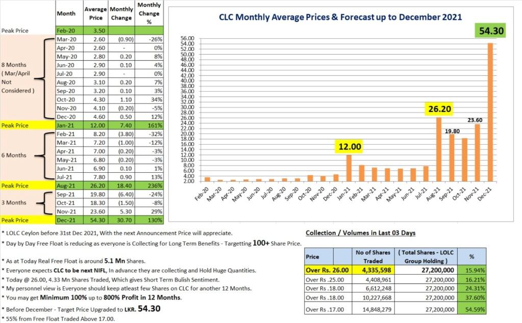LOFC AND CLC Target Price?? - Page 2 Whatsa12