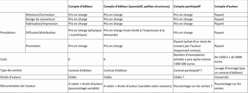 Comment reconnaître une maison d'édition à compte d'auteur - Page 2 Tablea11