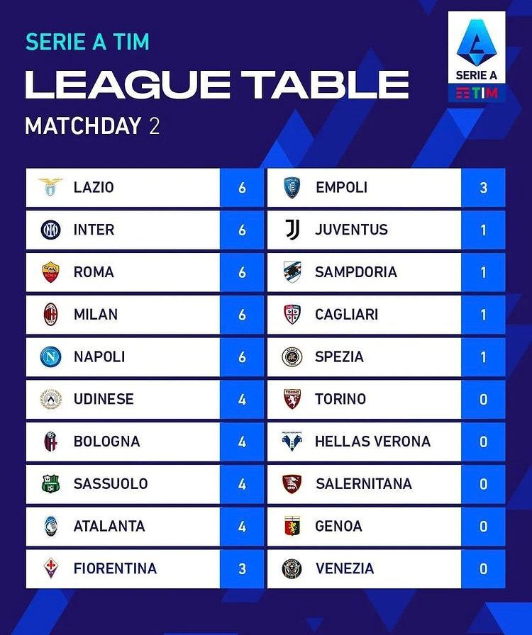 [Serie A] Risultati 2° giornata Whatsa38