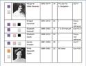Liste Passagères 3ième Classe Tp_3cl12