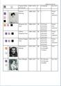 Liste Passagères 3ième Classe Tp_3cl13
