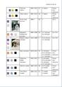 Liste Passagères 3ième Classe Tp_3cl18