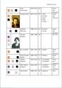 Liste Passagères 3ième Classe Tp_3cl34