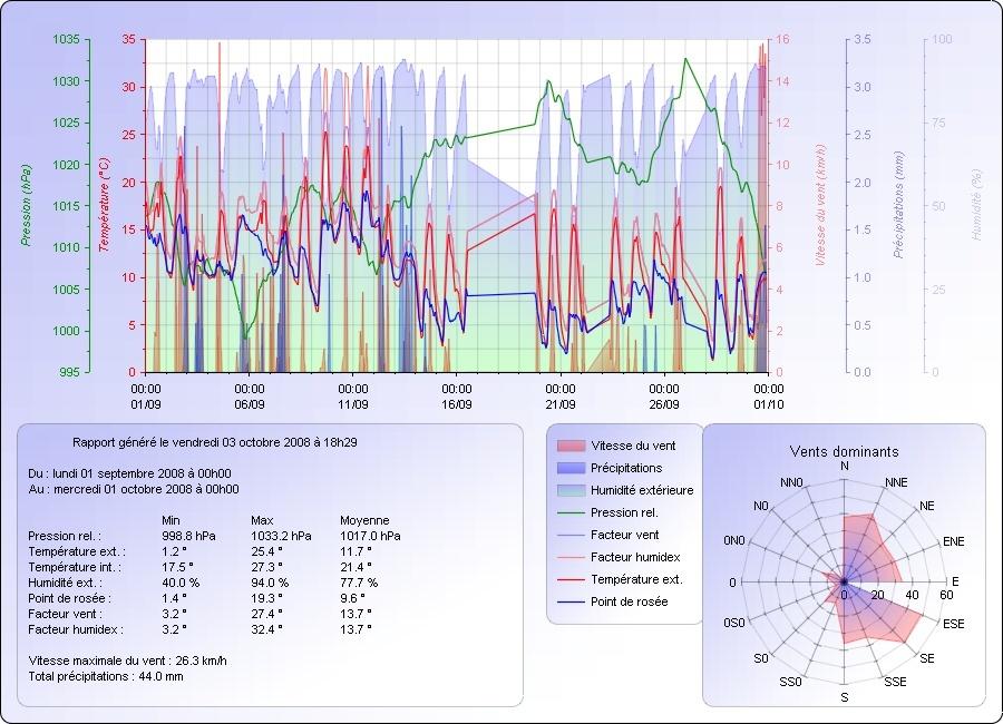 Climatologie : Septembre 2008 Graph_10