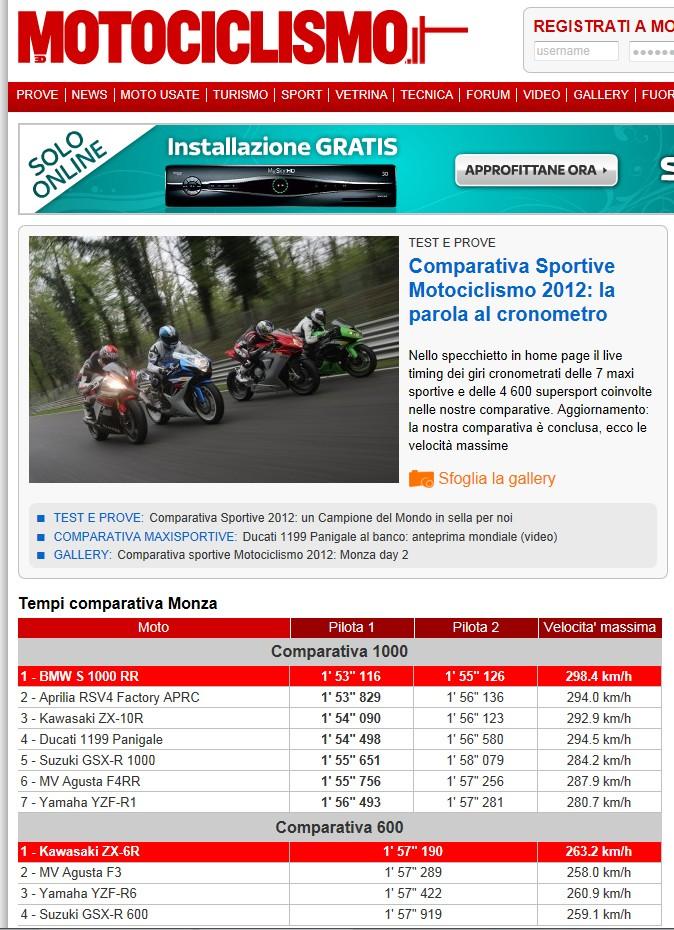 comparatif 1000 motociclismo à monza Motoci10