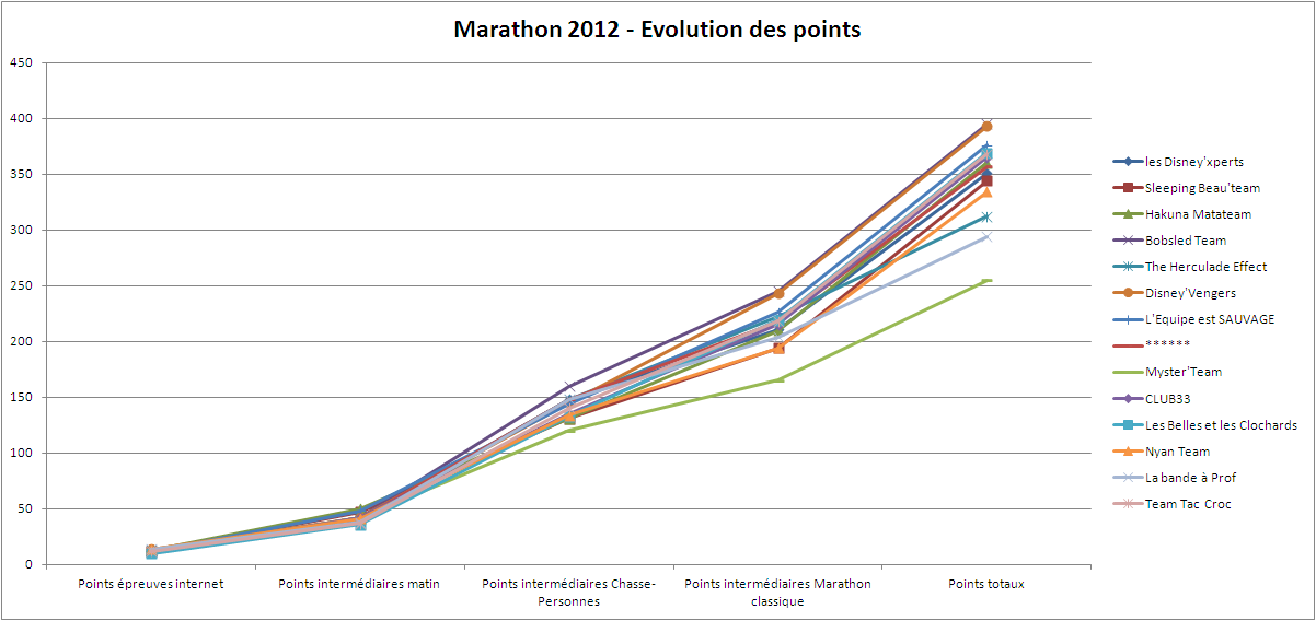 [Powhatans] Trip report du Meeting Marathon 2012 - Résultats en page 2 - Page 2 Marath34