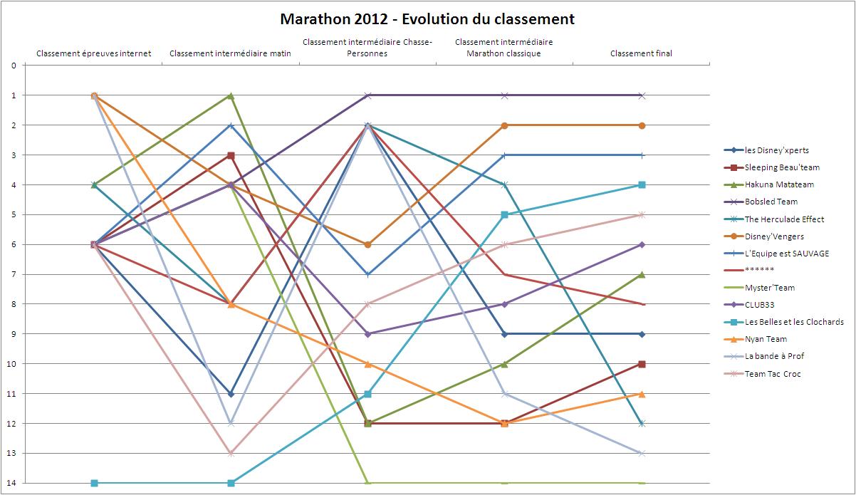 [Powhatans] Trip report du Meeting Marathon 2012 - Résultats en page 2 - Page 2 Marath35