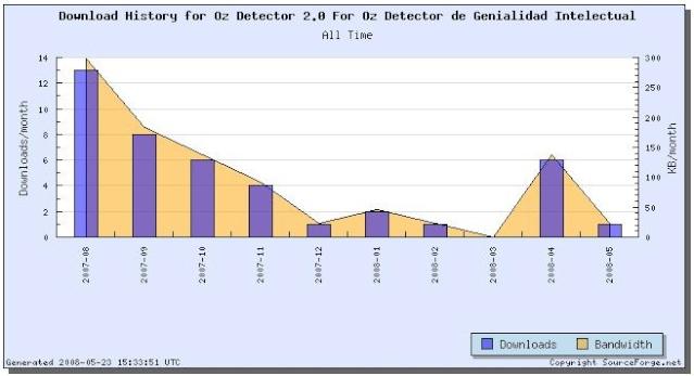 Estadísticas actuales de descargas de Oz 2.Oz Statis10