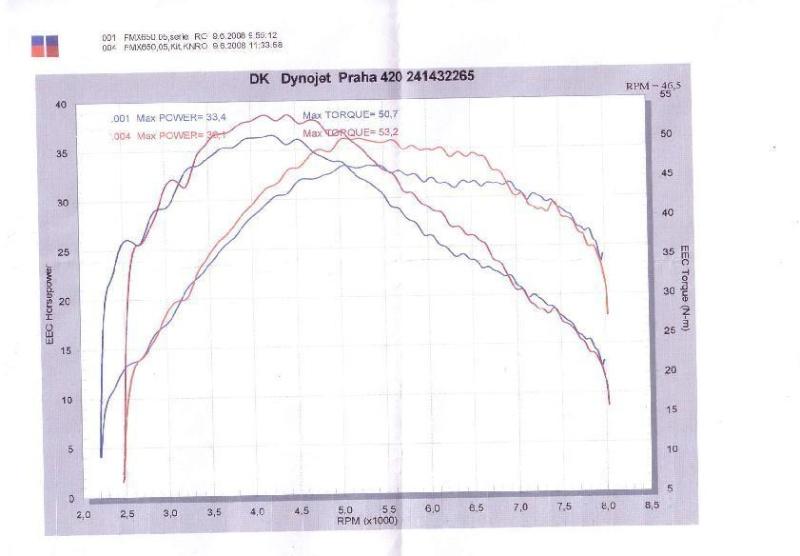 Moj tuning (K&N vzduchovy filter + Dynojet Stage 2) Dynoje11