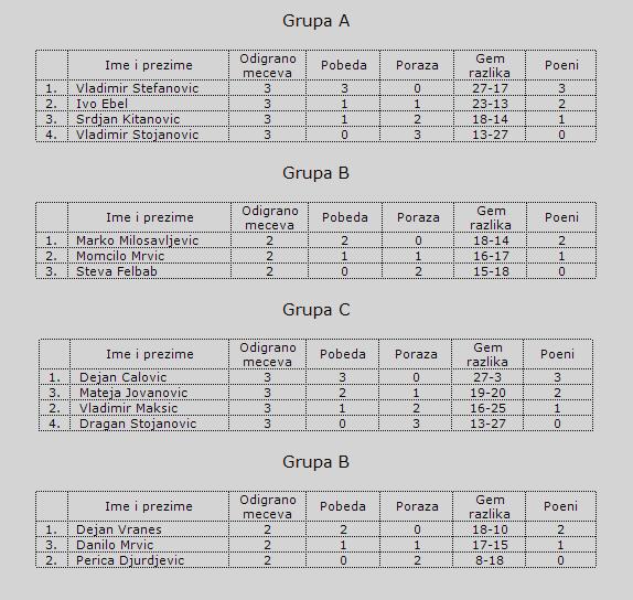 PEARL GARDENS - TENNIS CUP 2008. Grupe13