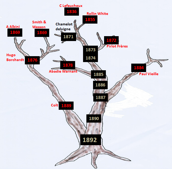 1892 - Recherche sur la généalogie du 1892 Arbre_11