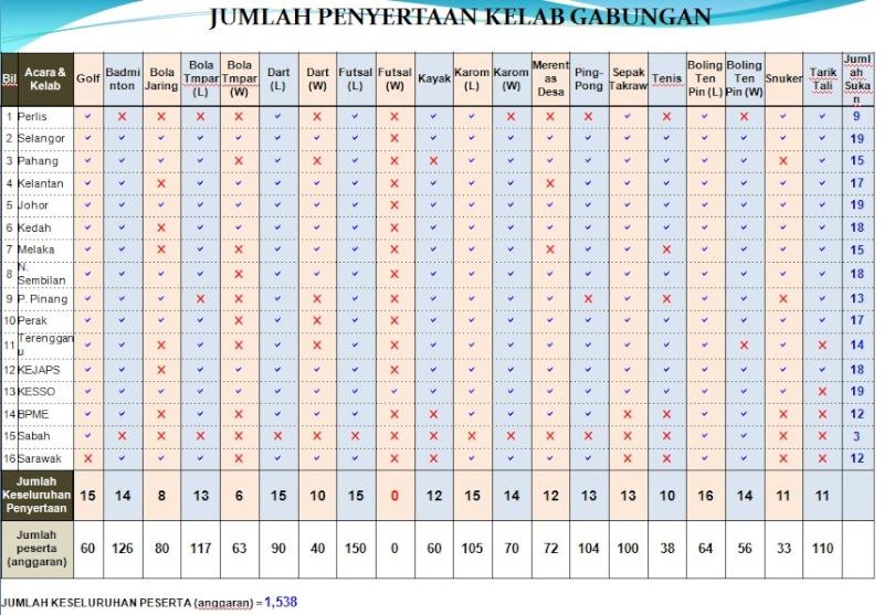 Pesta Sukan JPS Malaysia 2012 437