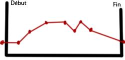 [Cours] scénario Graph_10