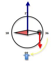 Le compas Magnétique Compas12