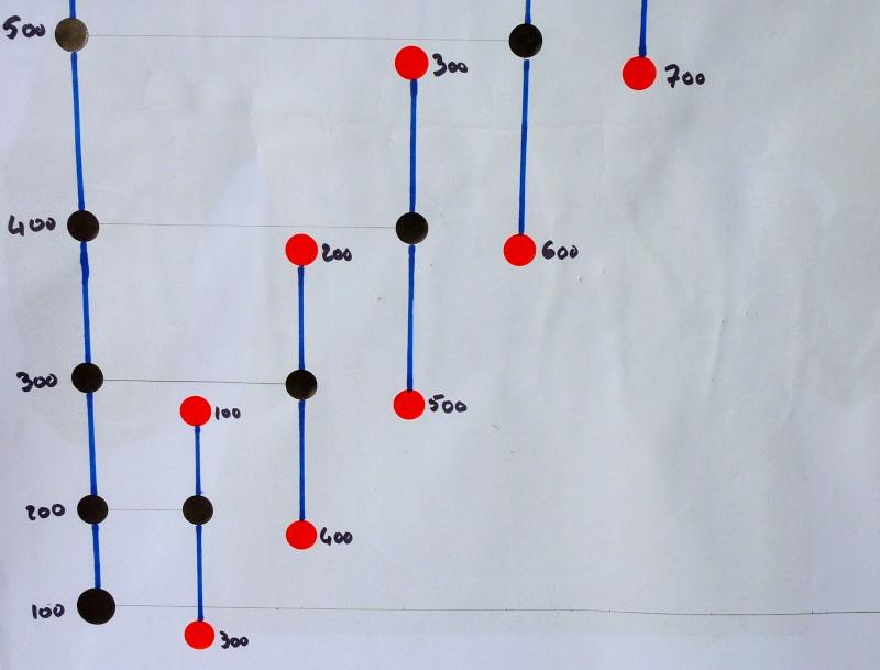 Comment tester à 100m ces élévations pour bien plus loin P1020411