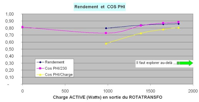 Comment convertir du 230V MONO en 400V TRI -- le RotaTransfo - Page 3 2012_012