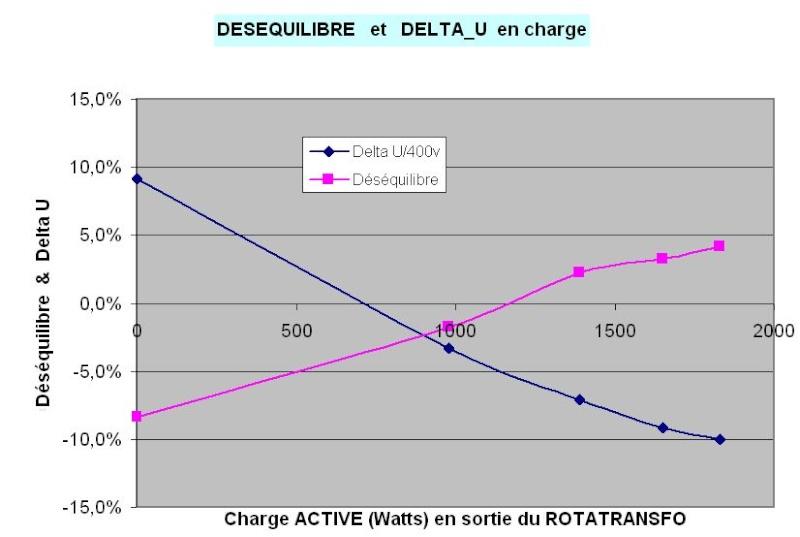 Comment convertir du 230V MONO en 400V TRI -- le RotaTransfo - Page 3 2012_013