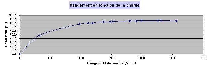 Comment convertir du 230V MONO en 400V TRI -- le RotaTransfo - Page 4 2012_017