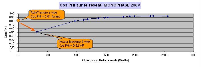 Comment convertir du 230V MONO en 400V TRI -- le RotaTransfo - Page 4 2012_018