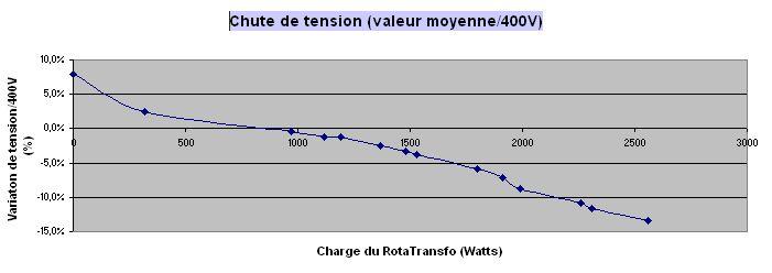 Comment convertir du 230V MONO en 400V TRI -- le RotaTransfo - Page 4 2012_019