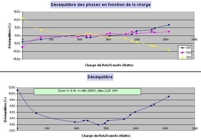 Comment convertir du 230V MONO en 400V TRI -- le RotaTransfo - Page 4 2012_020