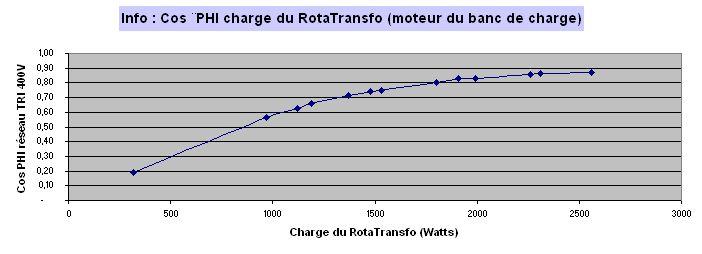 Comment convertir du 230V MONO en 400V TRI -- le RotaTransfo - Page 4 2012_021