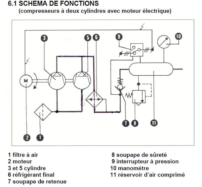 Remise en état compresseur bicylindre avec moteur monophasé Compre10