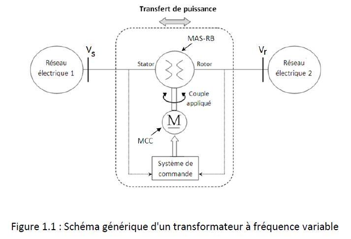 Le transformateur de fréquence .. vous connaissez .... Transf10