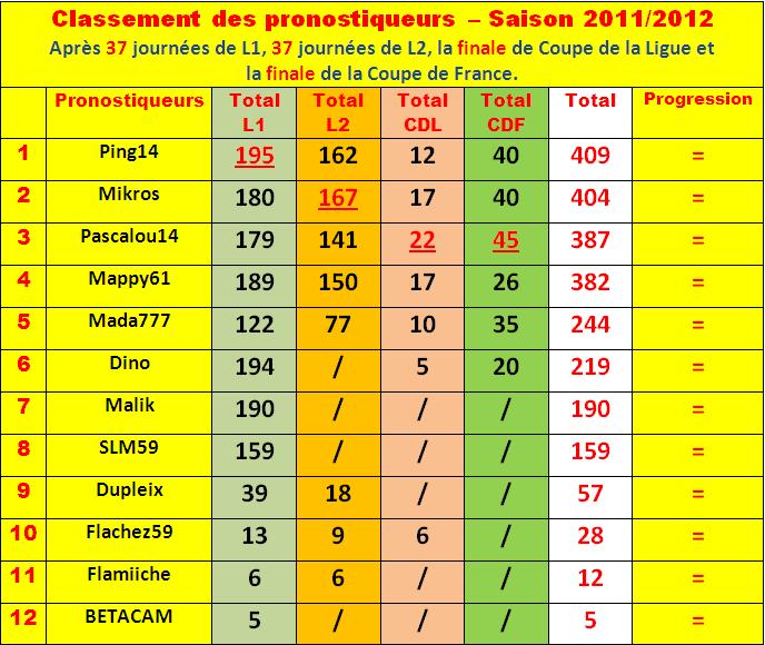 Cumul : Classement pronostiqueurs 2011-2012 - Page 3 Class104