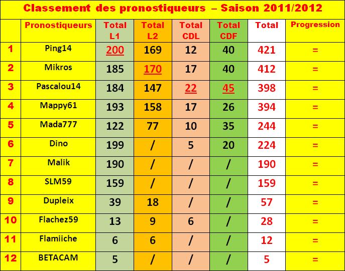 Cumul : Classement pronostiqueurs 2011-2012 - Page 3 Class107