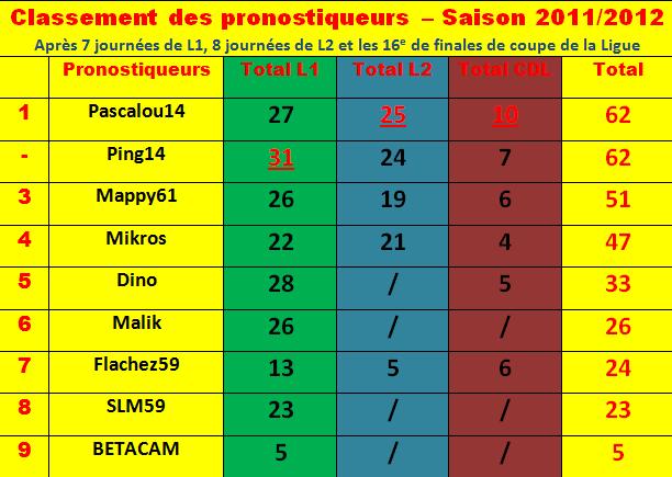 Cumul : Classement pronostiqueurs 2011-2012 Classe16