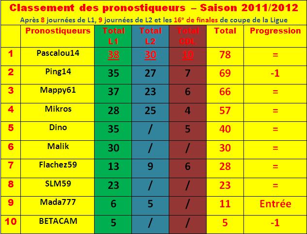 Cumul : Classement pronostiqueurs 2011-2012 Classe19